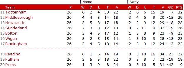Premiership table bottom half