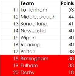 Predicted Premiership table