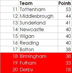 Predicted Premiership table