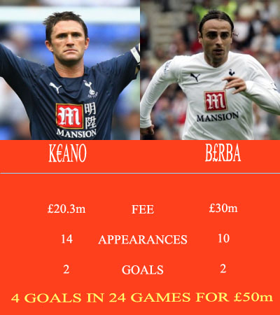 Keane and Berbatov's Premier League 2008/9 records